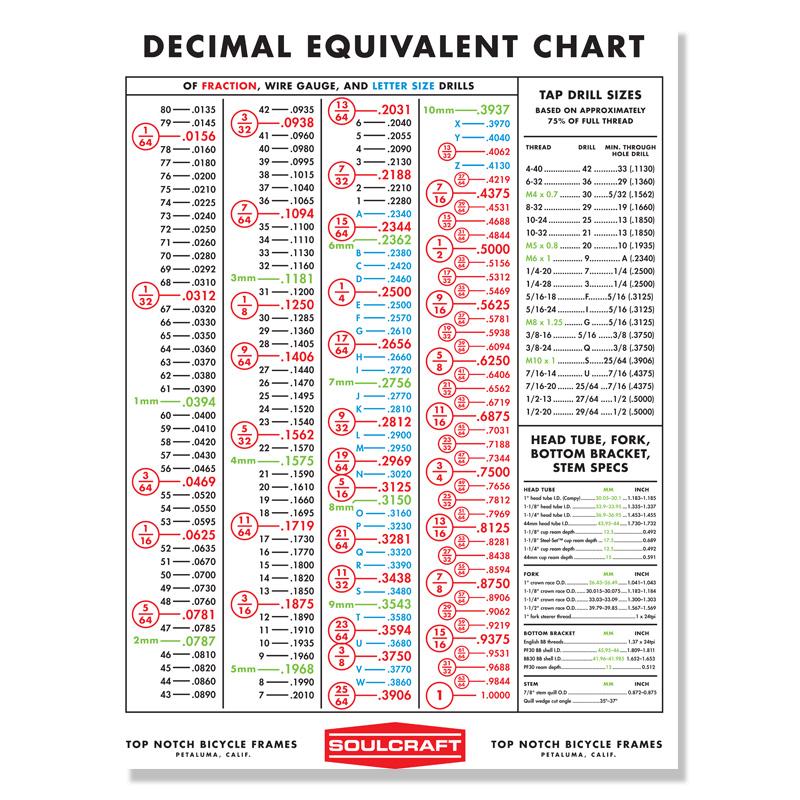 decimal-chart